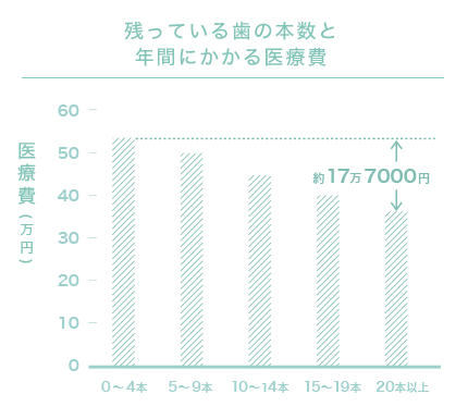残っている歯の本数と年間にかかる医療費